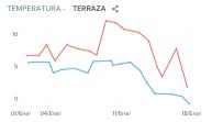Terraz 01